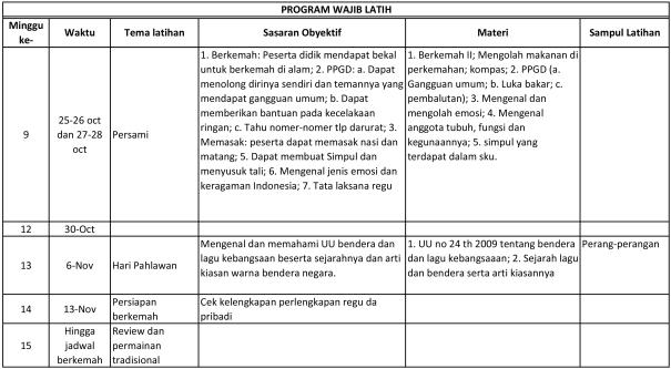 Program Wajib Latih 2